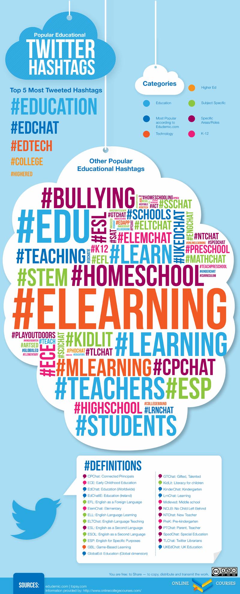 Twitter for teachers educational hashtags