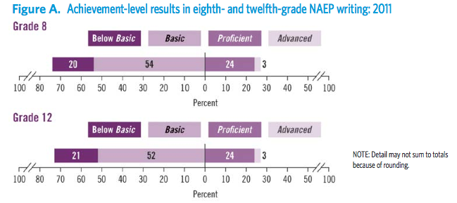 NAEP writing proficiency chart