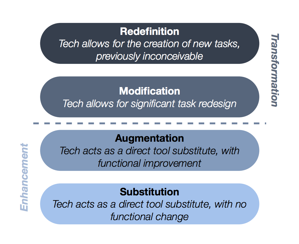 SAMR, technology, framework, model, learning objective, integrating technology, redefinition, augmentation, modification, substitution, Google, Skype